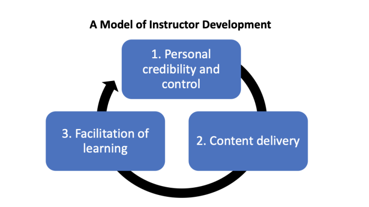 Title: A model of instructor development. A flowchart with three stages connected by a circular arrow to indicate a cycle. The three stages are 1. Personal credibility and control, 2. Content delivery, and 3. Facilitation of learning